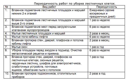 Уборка подъездов в многоквартирном доме нормативы новокузнецк
